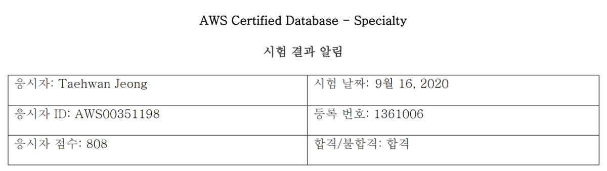AWS Certified Database - Specialty - DBS-C01